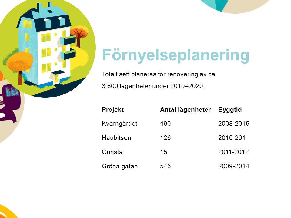 Förnyelseplanering Totalt sett planeras för renovering av ca