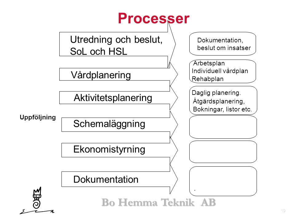 Processer Utredning och beslut, SoL och HSL Vårdplanering