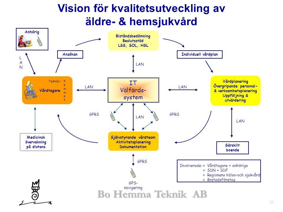 Vision för kvalitetsutveckling av
