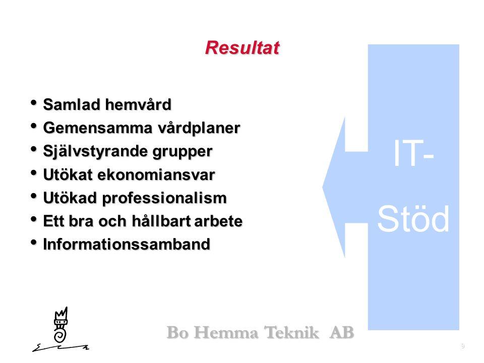 IT- Stöd Resultat Samlad hemvård Gemensamma vårdplaner