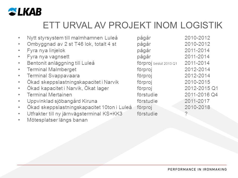 Ett urval av projekt inom logistik