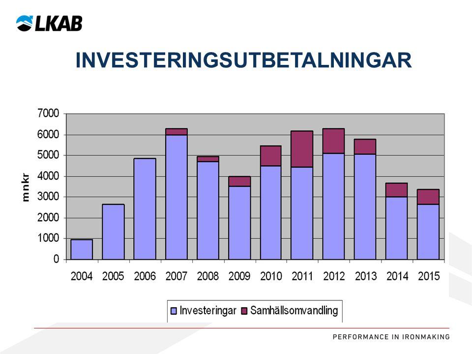 investeringsutbetalningar