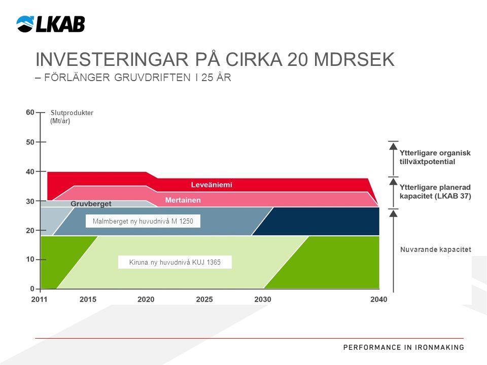 Investeringar på cirka 20 MDRSEK – förlänger gruvdriften i 25 år