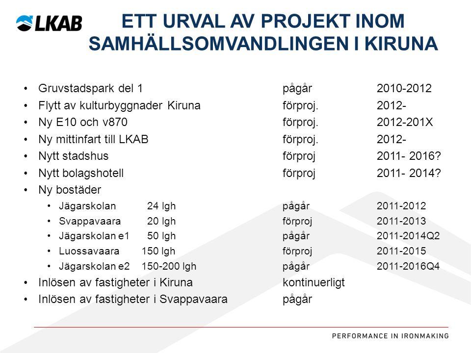Ett urval av projekt inom samhällsomvandlingen i Kiruna