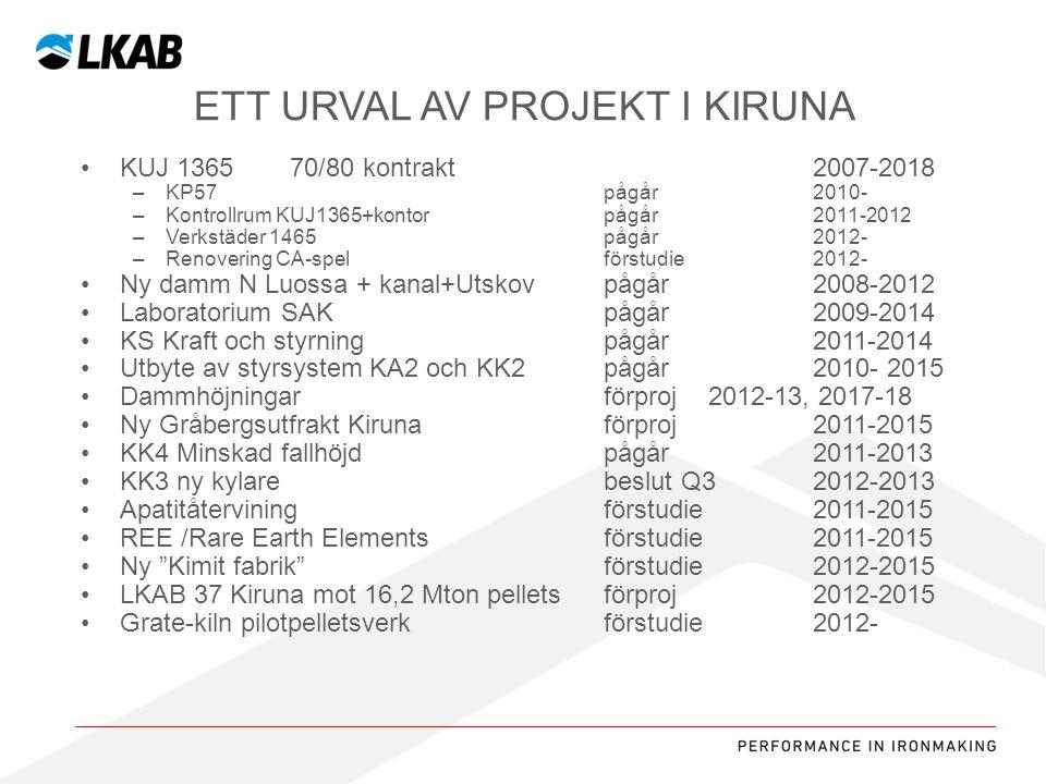 Ett urval av projekt i Kiruna