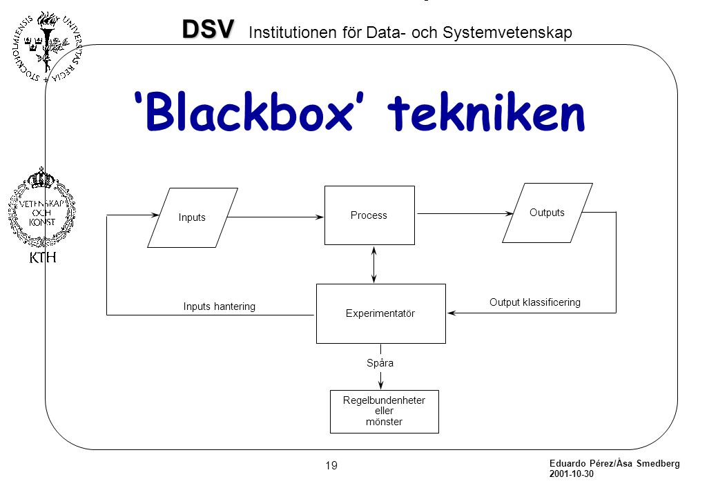 'Blackbox' tekniken Process Outputs Inputs Experimentatör