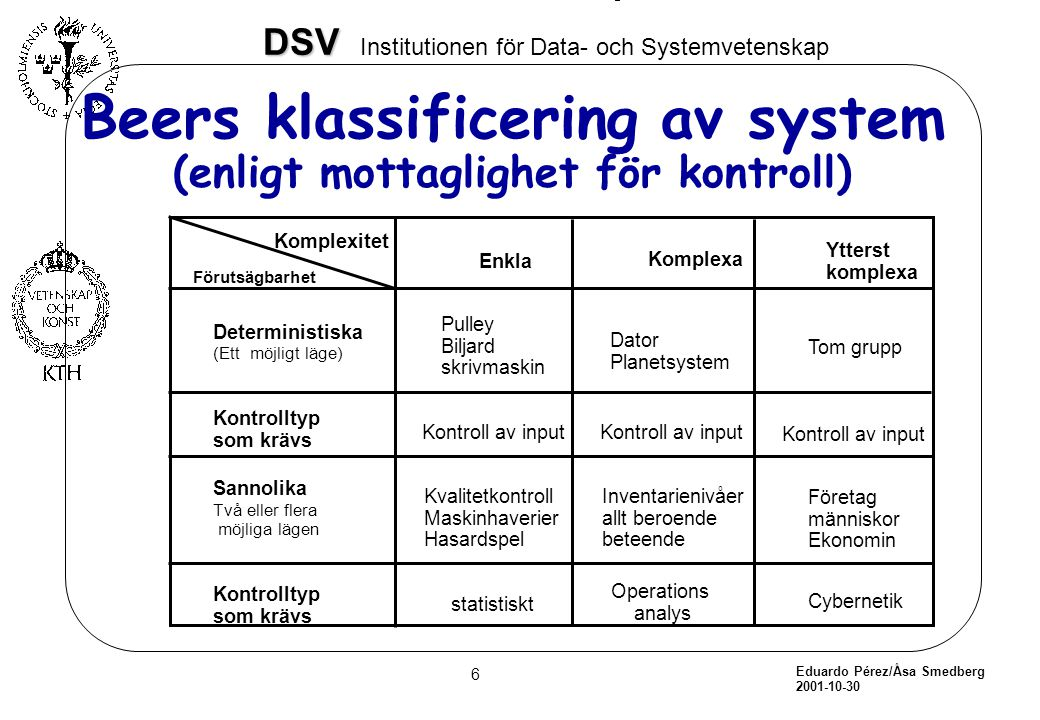 Beers klassificering av system (enligt mottaglighet för kontroll)