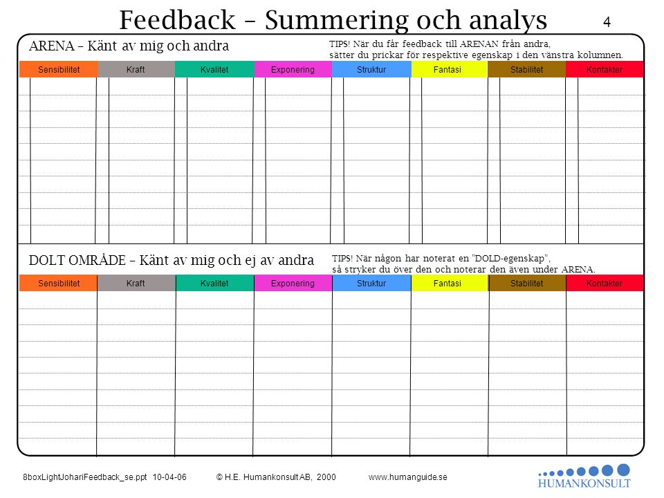 Feedback – Summering och analys