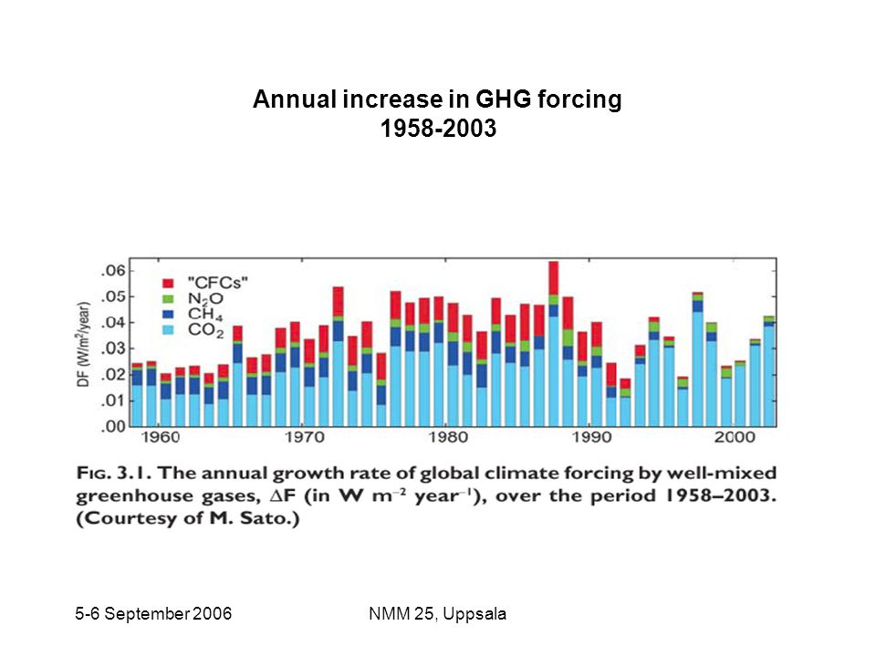 Annual increase in GHG forcing 1958-2003