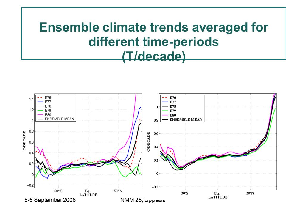 Ensemble climate trends averaged for different time-periods
