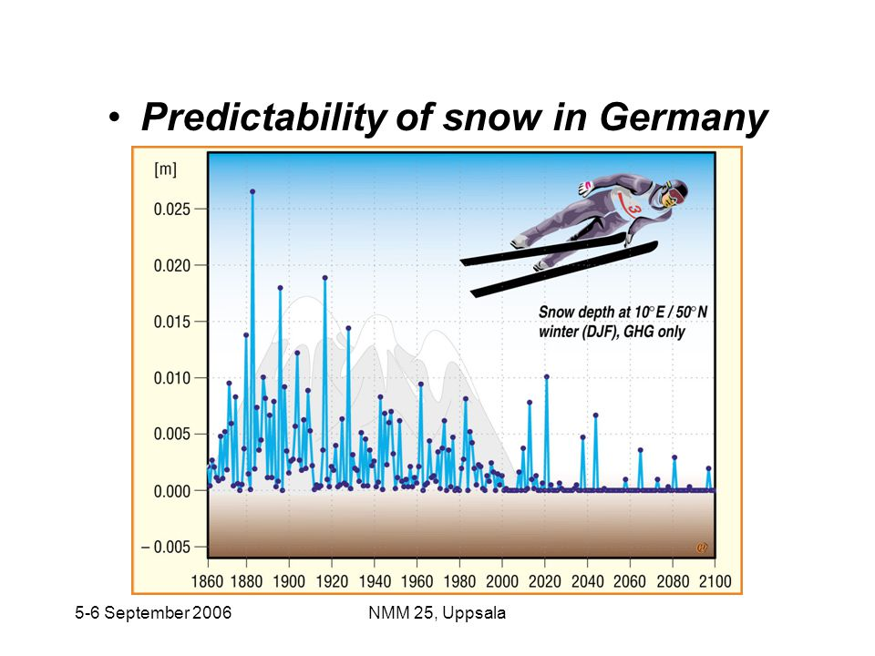 Predictability of snow in Germany