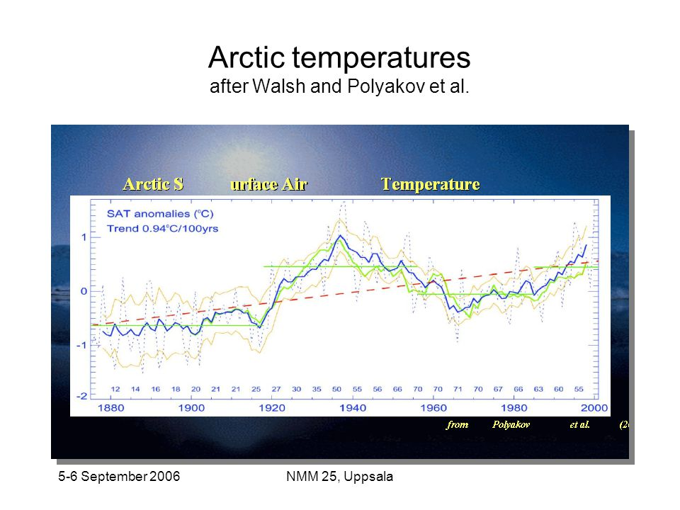 Arctic temperatures after Walsh and Polyakov et al.