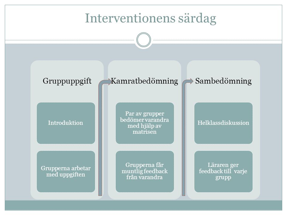 Interventionens särdag
