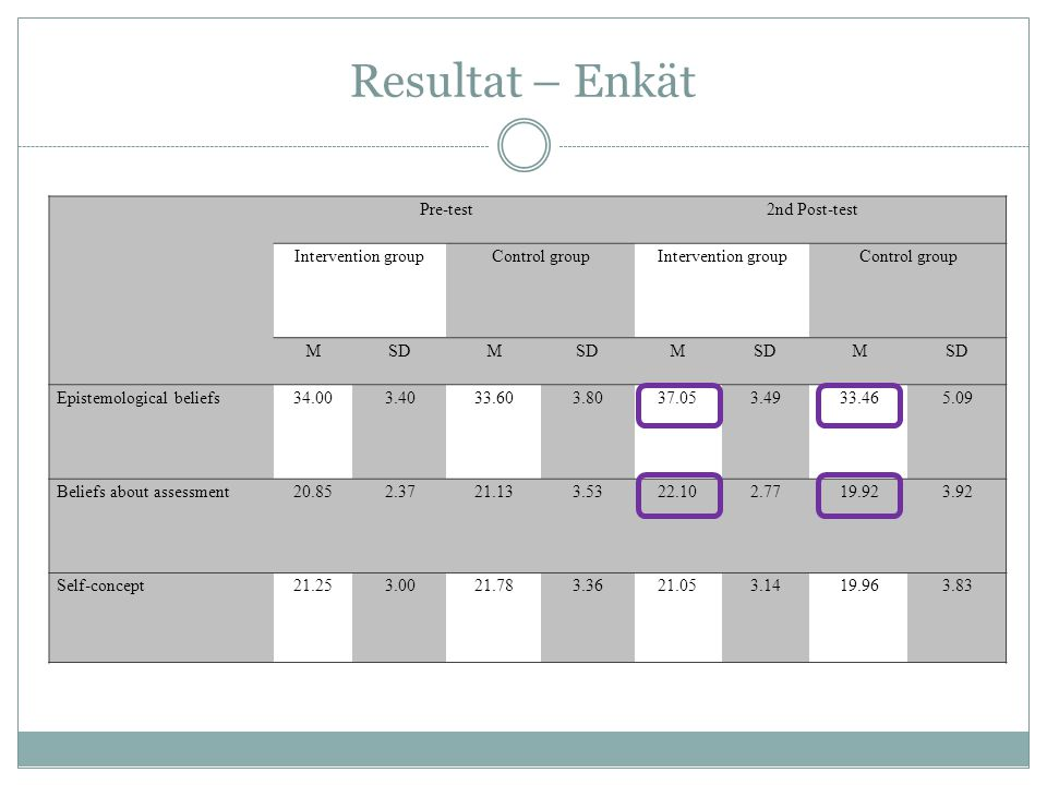 Resultat – Enkät Pre-test 2nd Post-test Intervention group