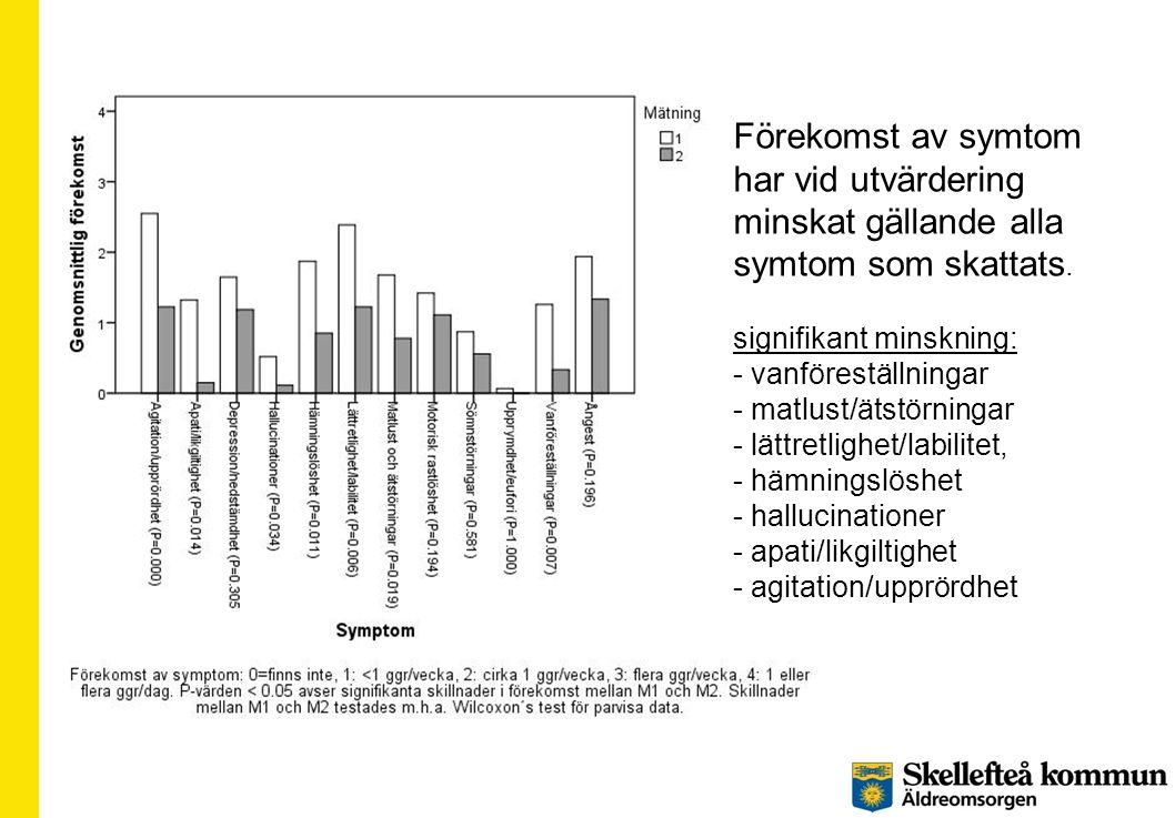 Förekomst av symtom har vid utvärdering minskat gällande alla symtom som skattats.