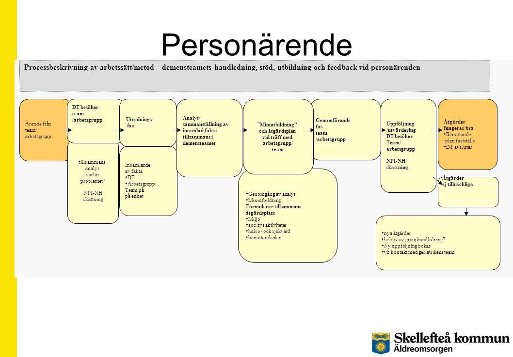 Personärende Genomgång av analys. Miniutbildning. Formulerar tillsammans. åtgärdsplan: Miljö. soc/fys aktiviteter.
