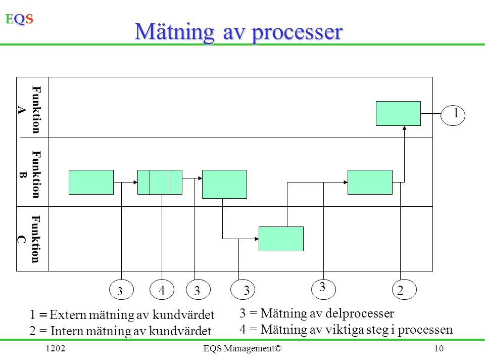 Mätning av processer 1 3 4 3 3 2 1 = Extern mätning av kundvärdet