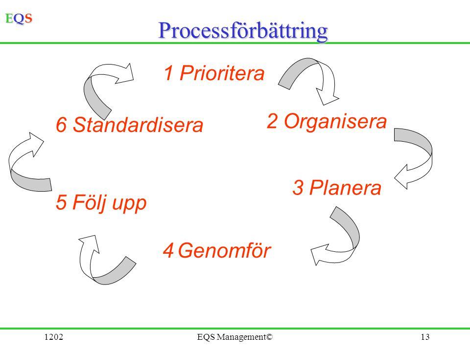Processförbättring 1 Prioritera 2 Organisera 6 Standardisera 3 Planera