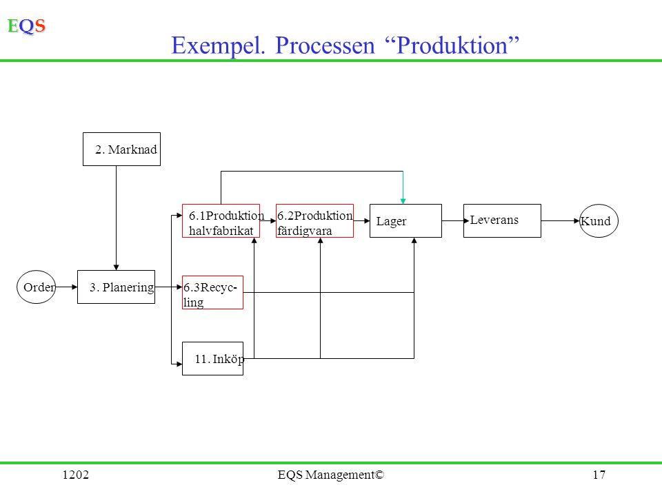 Exempel. Processen Produktion
