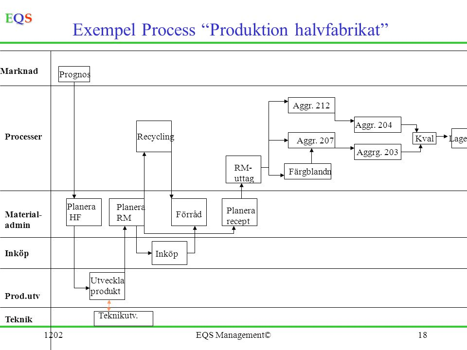 Exempel Process Produktion halvfabrikat