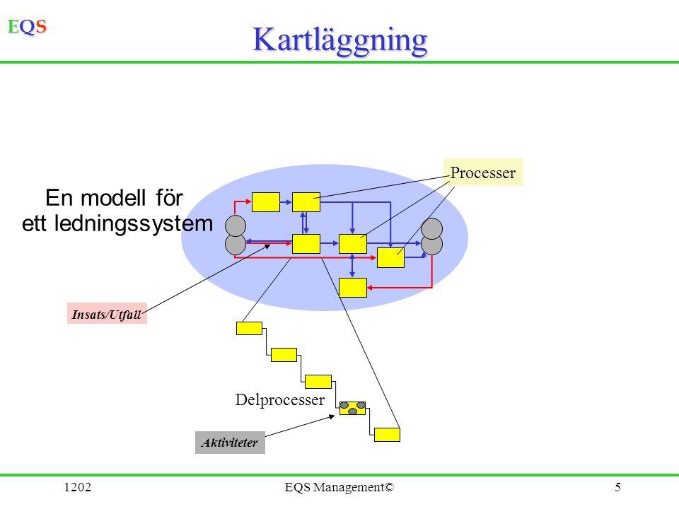 Kartläggning En modell för ett ledningssystem Processer Delprocesser