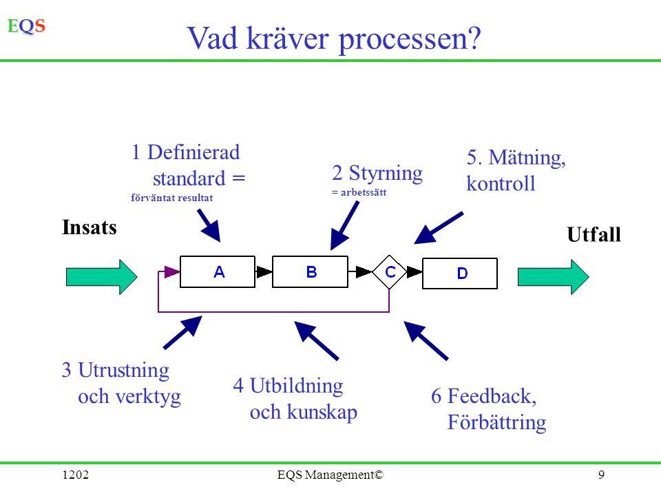 Vad kräver processen 1 Definierad standard = 5. Mätning, kontroll