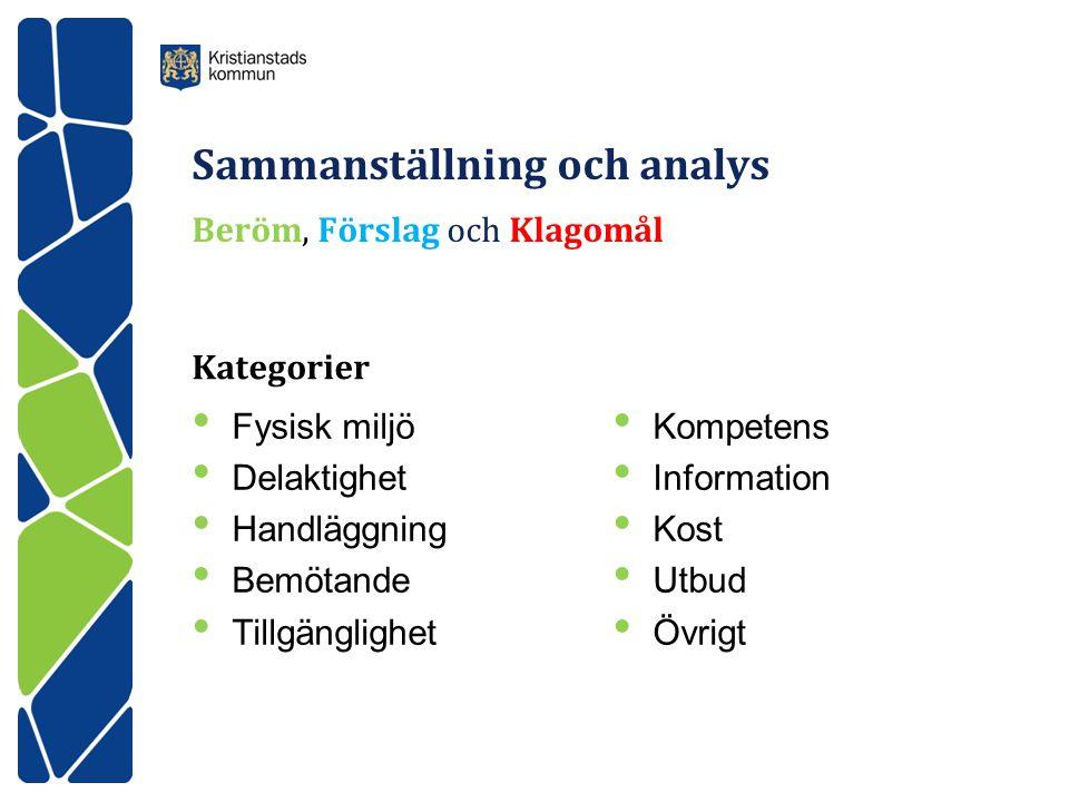 Sammanställning och analys Beröm, Förslag och Klagomål