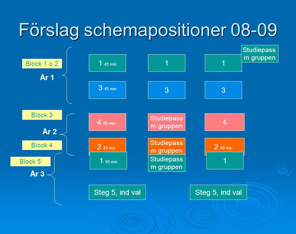 Förslag schemapositioner 08-09