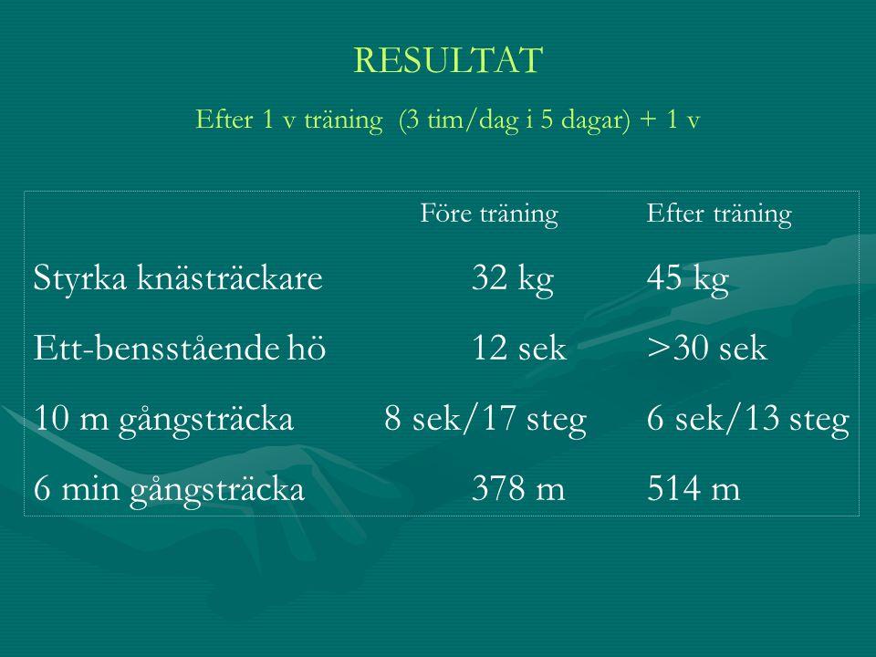 Efter 1 v träning (3 tim/dag i 5 dagar) + 1 v