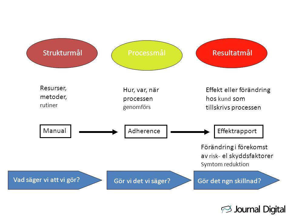 Strukturmål Processmål Resultatmål Resurser, metoder, Hur, var, när
