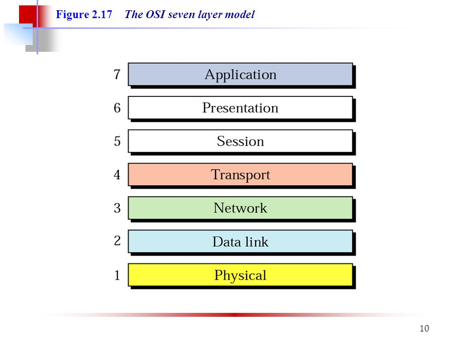 Figure 2.17 The OSI seven layer model