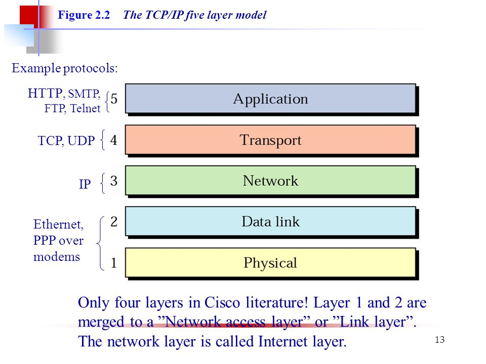 The network layer is called Internet layer.