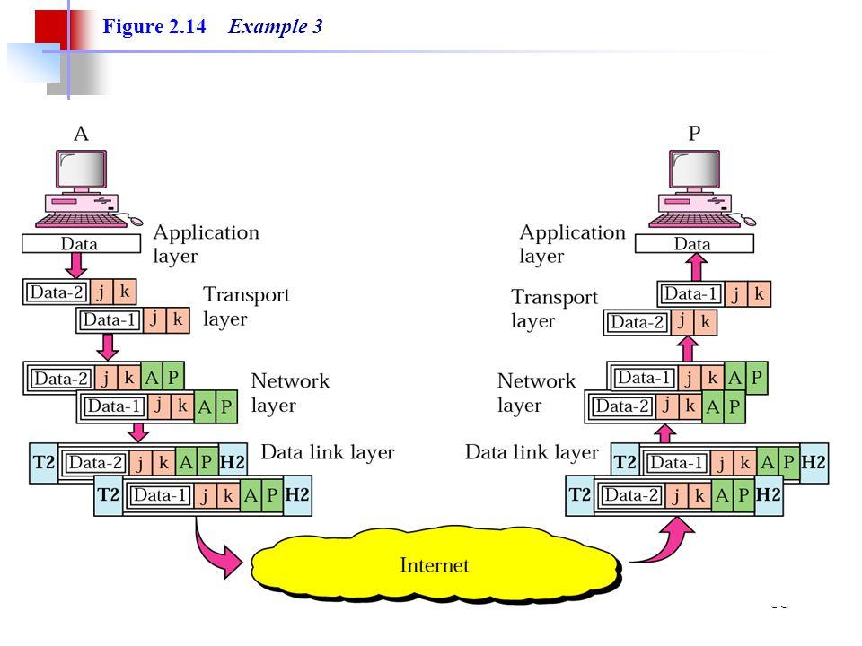 Figure 2.14 Example 3