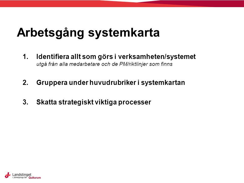 Arbetsgång systemkarta