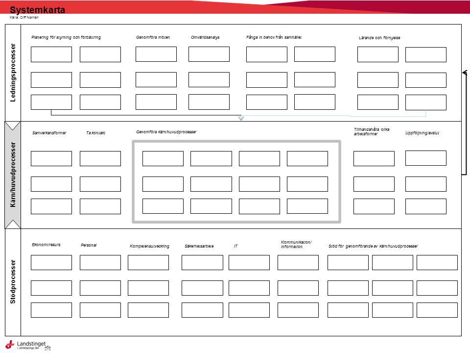 Systemkarta Ledningsprocesser Kärn/huvudprocesser Stödprocesser