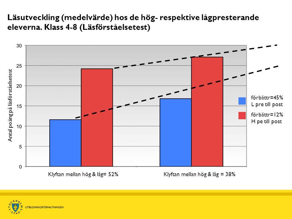 Utveckling hos 6 IVIK-elever Eva Oivio, Hässelby gymnasium