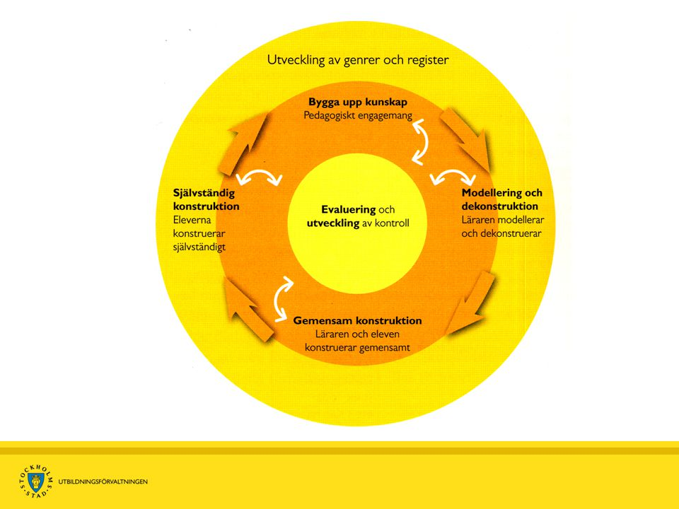 Framväxten av ett demokratiskt samhälle / Hur Sverige styrs / Ungdomsparlamentet