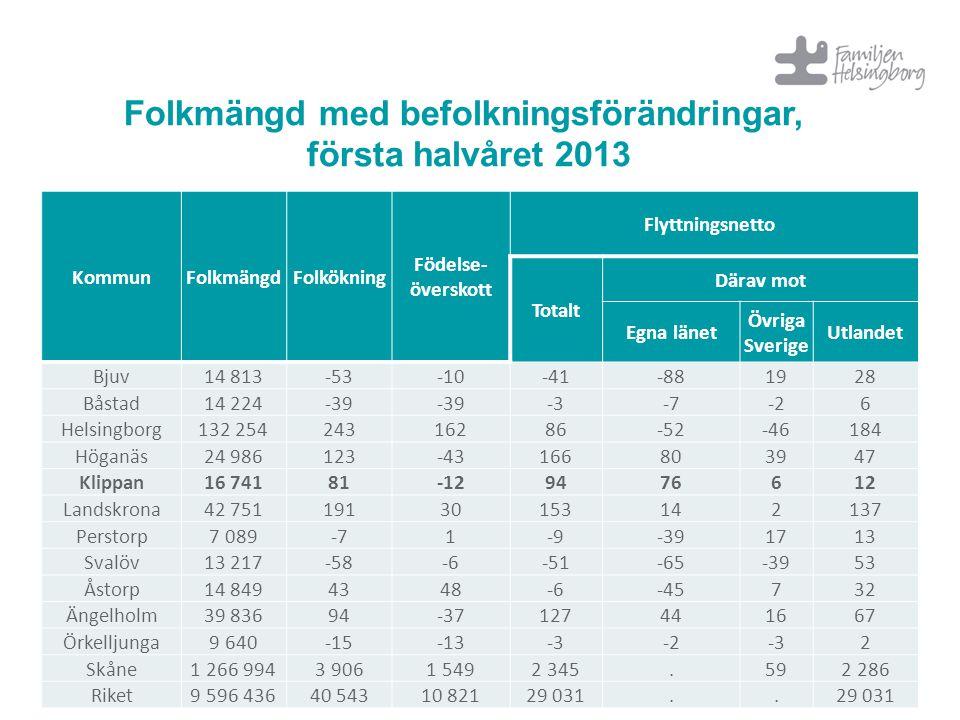 Folkmängd med befolkningsförändringar, första halvåret 2013
