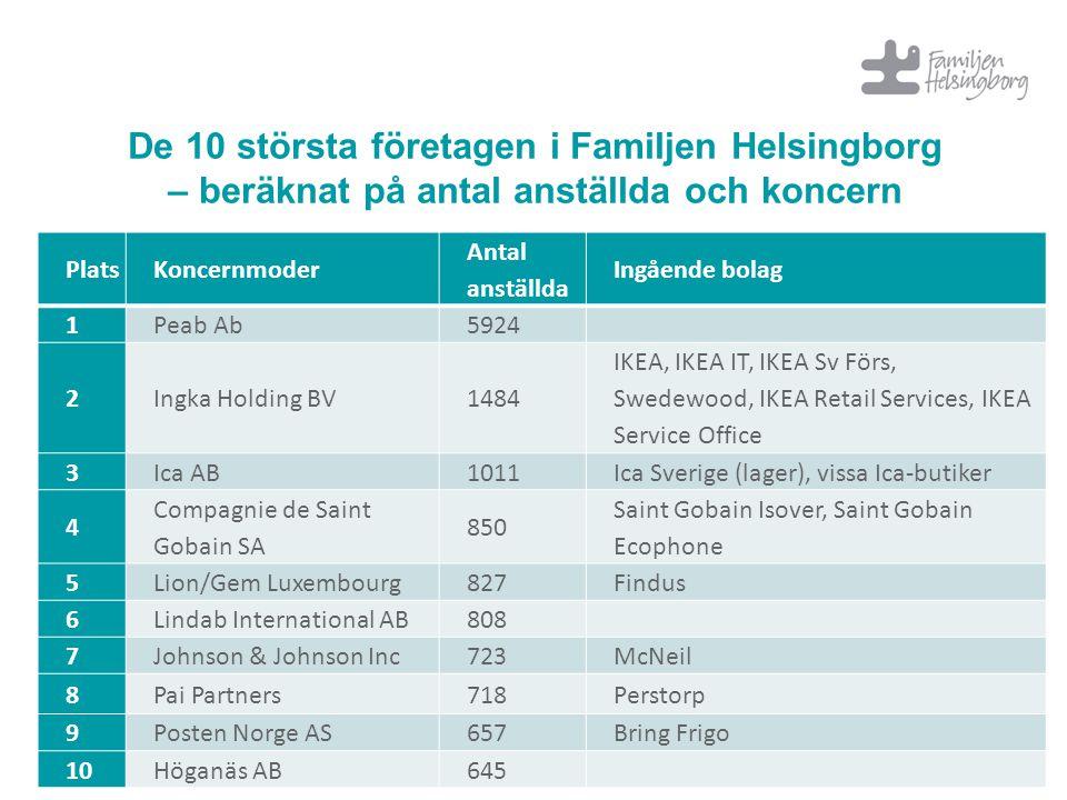De 10 största företagen i Familjen Helsingborg – beräknat på antal anställda och koncern