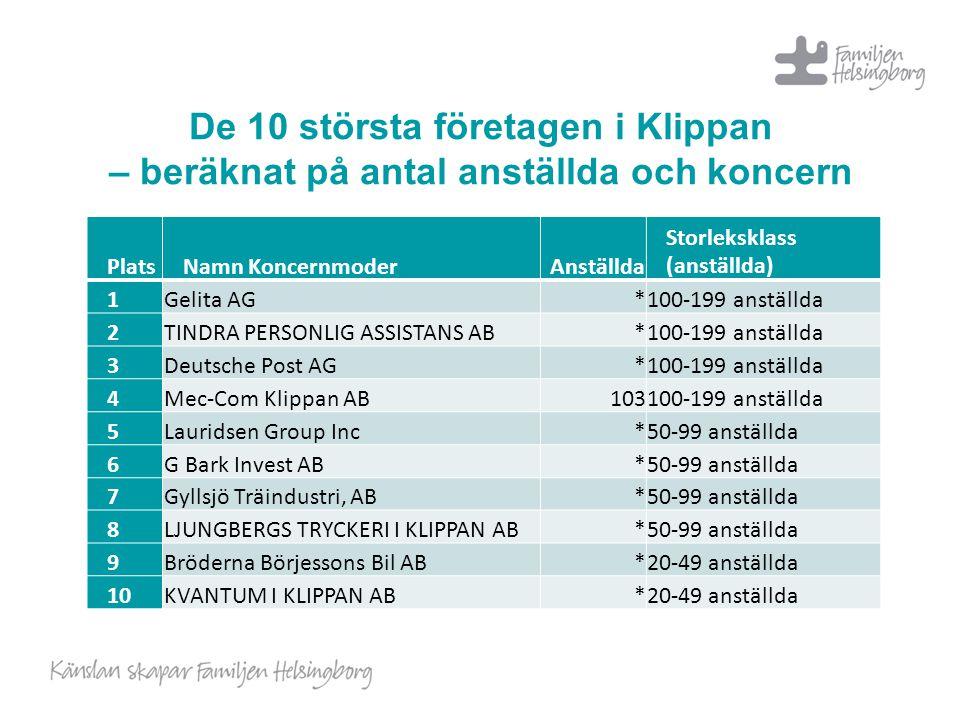 De 10 största företagen i Klippan – beräknat på antal anställda och koncern