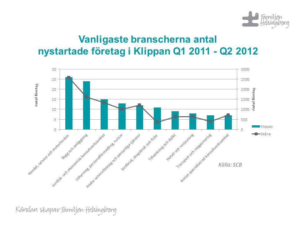 Vanligaste branscherna antal nystartade företag i Klippan Q1 2011 - Q2 2012