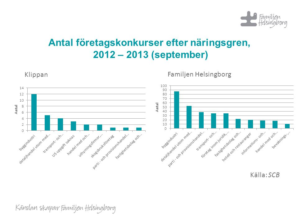 Antal företagskonkurser efter näringsgren, 2012 – 2013 (september)