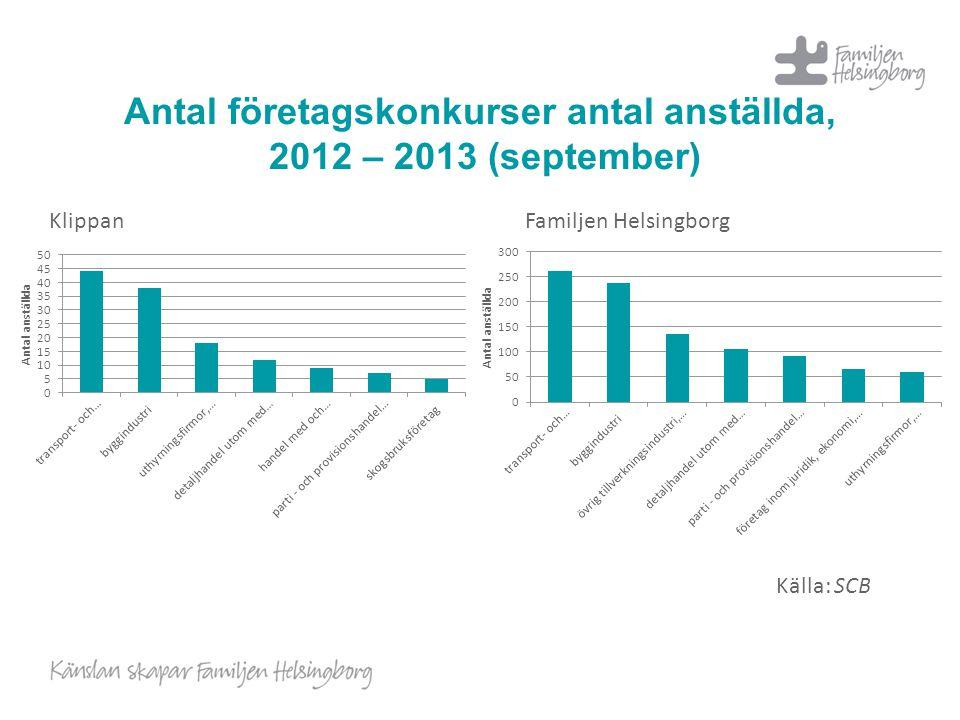 Antal företagskonkurser antal anställda, 2012 – 2013 (september)