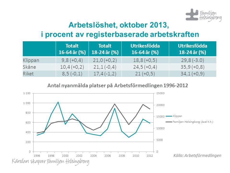 Arbetslöshet, oktober 2013, i procent av registerbaserade arbetskraften