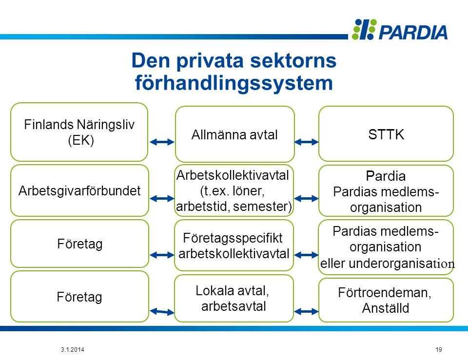 Den privata sektorns förhandlingssystem