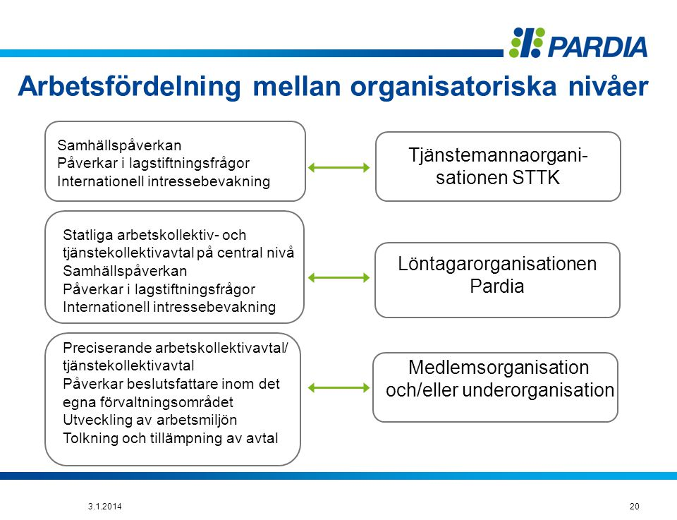 Arbetsfördelning mellan organisatoriska nivåer