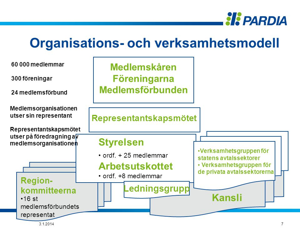 Organisations- och verksamhetsmodell