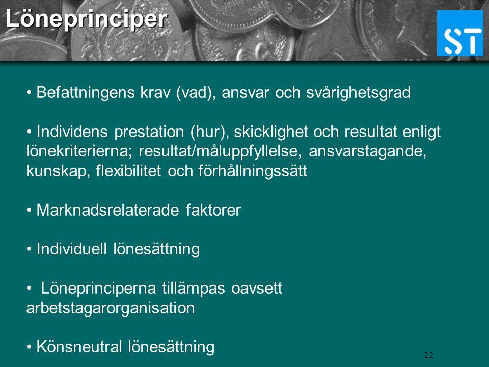 Löneprinciper Befattningens krav (vad), ansvar och svårighetsgrad