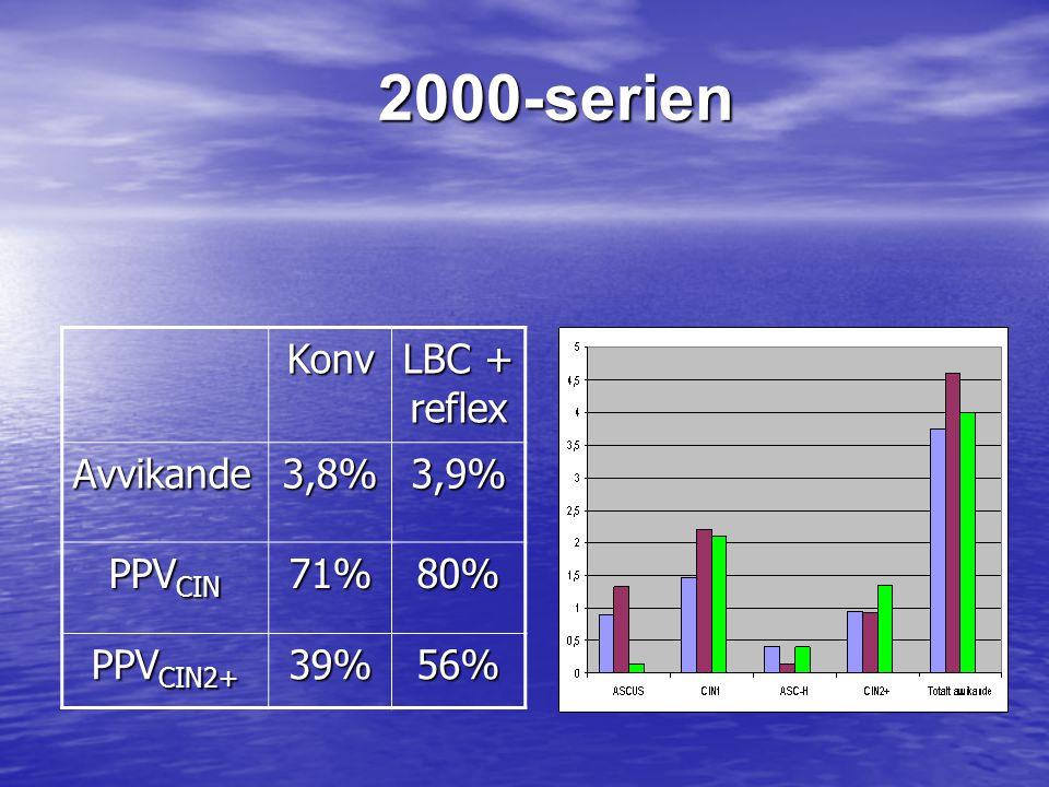 2000-serien Konv LBC + reflex Avvikande 3,8% 3,9% PPVCIN 71% 80%