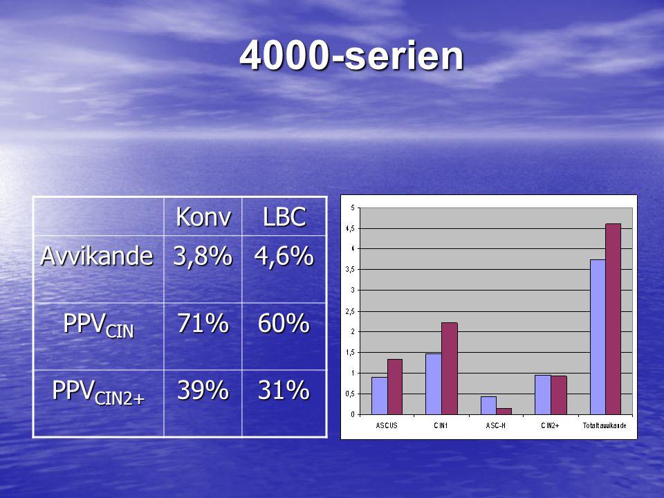 4000-serien Konv LBC Avvikande 3,8% 4,6% PPVCIN 71% 60% PPVCIN2+ 39%